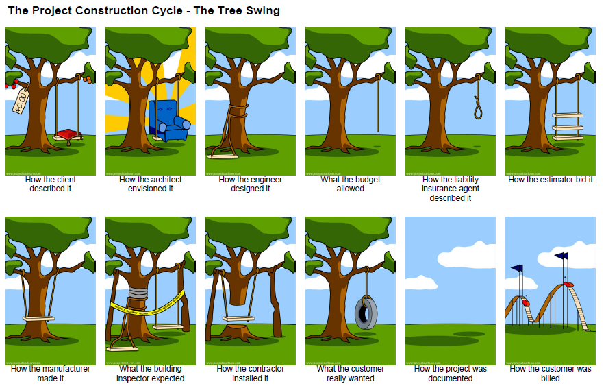 The Project Construction Cycle Tree Swing Architect